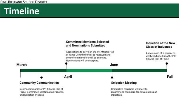 Timeline March (Communication) April (Committee Selected & Nominations Submitted) June (Selection Committee) Fall (Induction)
