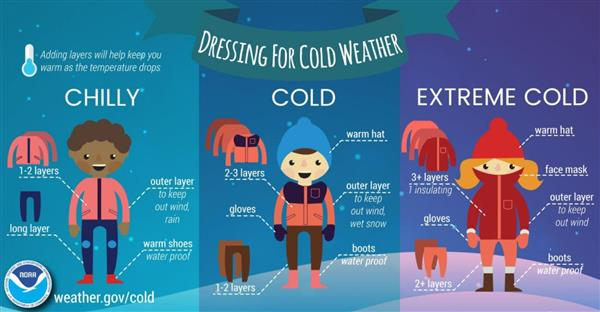 Dressing for Cold Weather Chilly (Layers) Cold: (Hat, Gloves, layers) & Extreme COld (Several Layers, Hat Gloves, etc.)